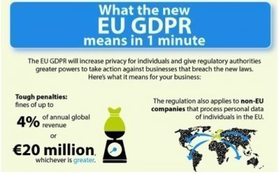One third of hospitality sector unaware of GDPR